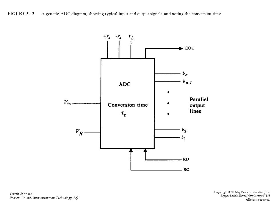 FIGURE 3.13 A generic ADC diagram, showing typical input and output signals and noting the conversion time. Curtis Johnson Process Control Instrumenta