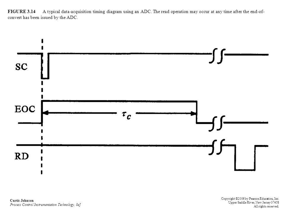FIGURE 3.14 A typical data-acquisition timing diagram using an ADC. The read operation may occur at any time after the end-of- convert has been issued