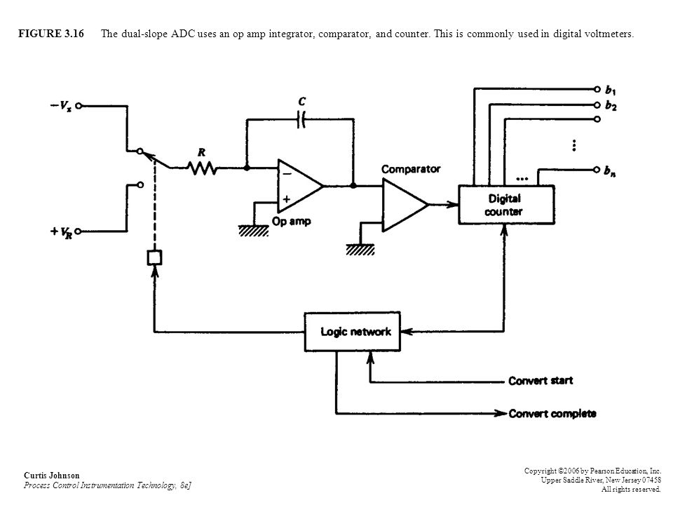 FIGURE 3.16 The dual-slope ADC uses an op amp integrator, comparator, and counter. This is commonly used in digital voltmeters. Curtis Johnson Process