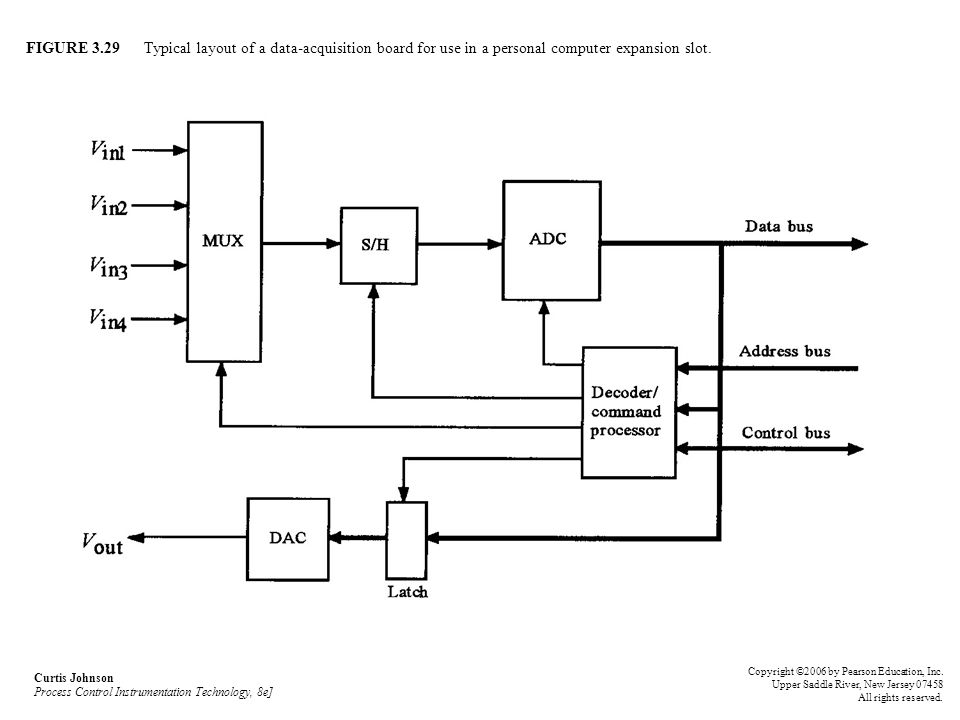 FIGURE 3.29 Typical layout of a data-acquisition board for use in a personal computer expansion slot.