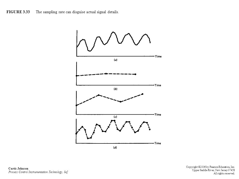 FIGURE 3.33 The sampling rate can disguise actual signal details. Curtis Johnson Process Control Instrumentation Technology, 8e] Copyright ©2006 by Pe