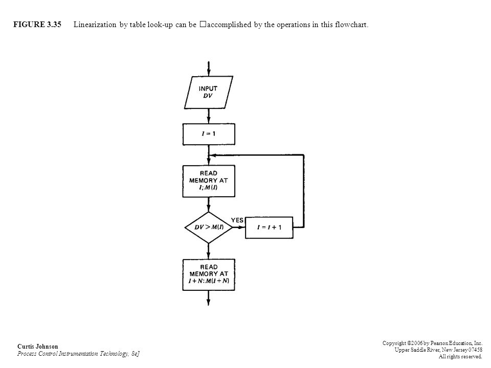 FIGURE 3.35 Linearization by table look-up can be accomplished by the operations in this flowchart. Curtis Johnson Process Control Instrumentation Tec