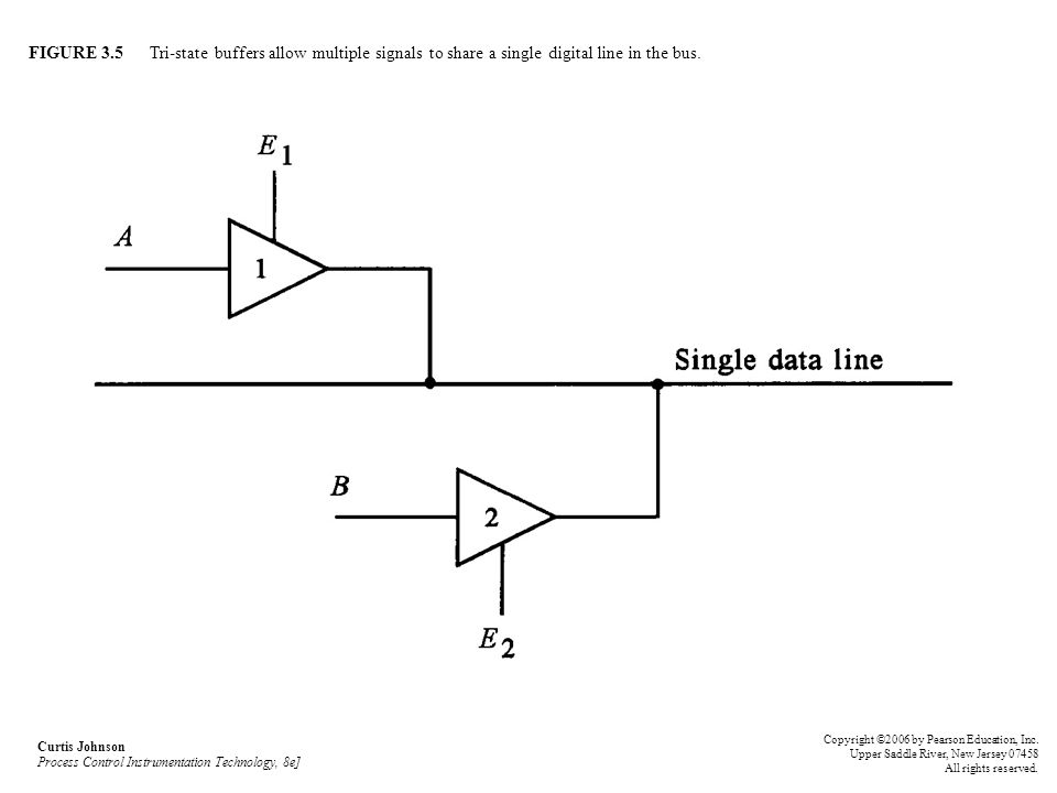 FIGURE 3.5 Tri-state buffers allow multiple signals to share a single digital line in the bus. Curtis Johnson Process Control Instrumentation Technolo