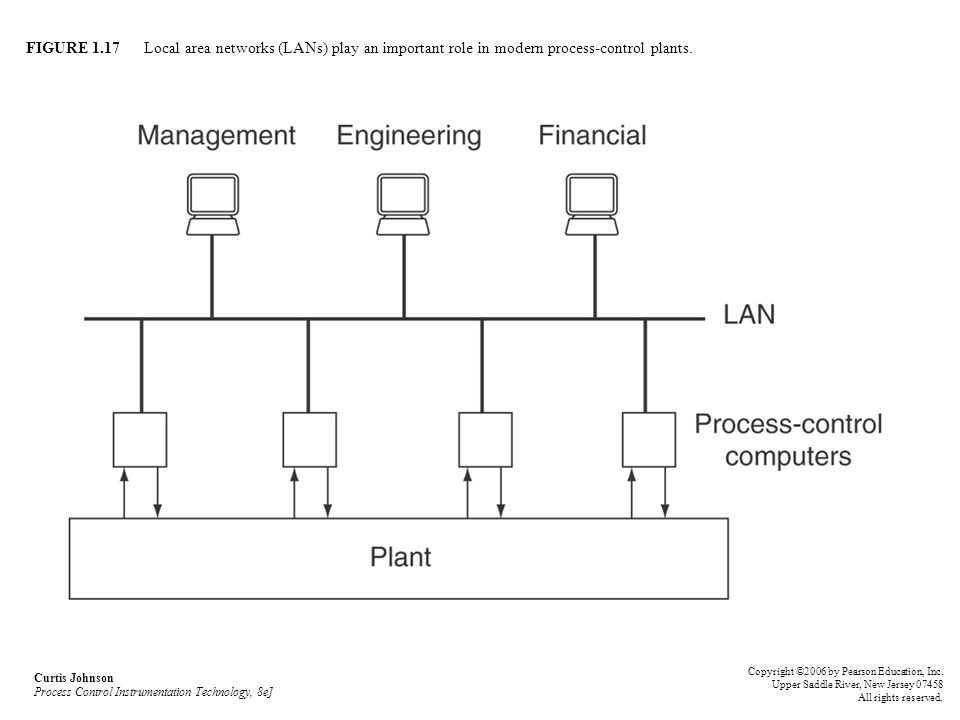 FIGURE 1.17 Local area networks (LANs) play an important role in modern process-control plants. Curtis Johnson Process Control Instrumentation Technol