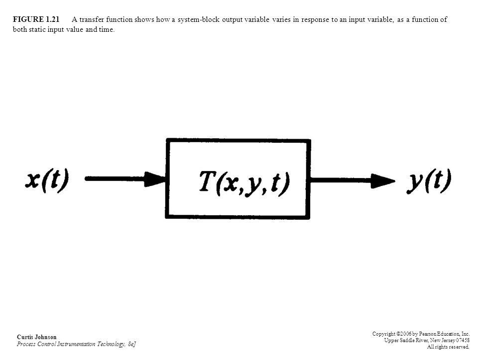 FIGURE 1.21 A transfer function shows how a system-block output variable varies in response to an input variable, as a function of both static input v