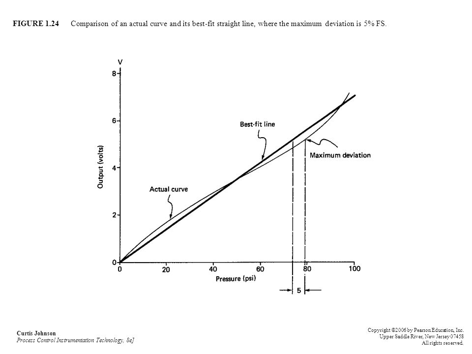 FIGURE 1.24 Comparison of an actual curve and its best-fit straight line, where the maximum deviation is 5% FS. Curtis Johnson Process Control Instrum