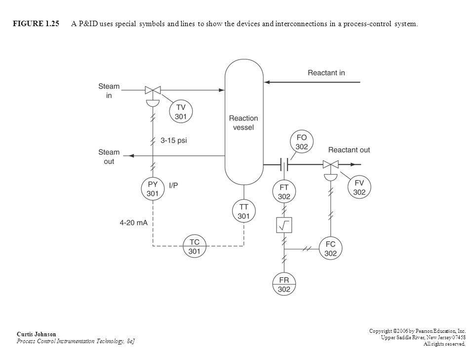 FIGURE 1.25 A P&ID uses special symbols and lines to show the devices and interconnections in a process-control system. Curtis Johnson Process Control