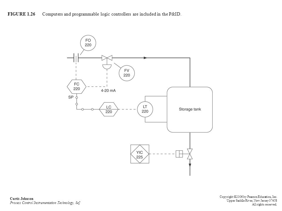 FIGURE 1.26 Computers and programmable logic controllers are included in the P&ID. Curtis Johnson Process Control Instrumentation Technology, 8e] Copy