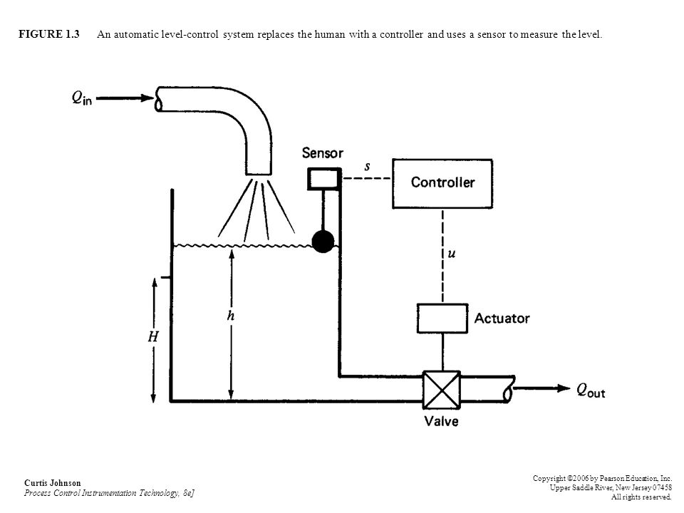 FIGURE 1.3 An automatic level-control system replaces the human with a controller and uses a sensor to measure the level. Curtis Johnson Process Contr
