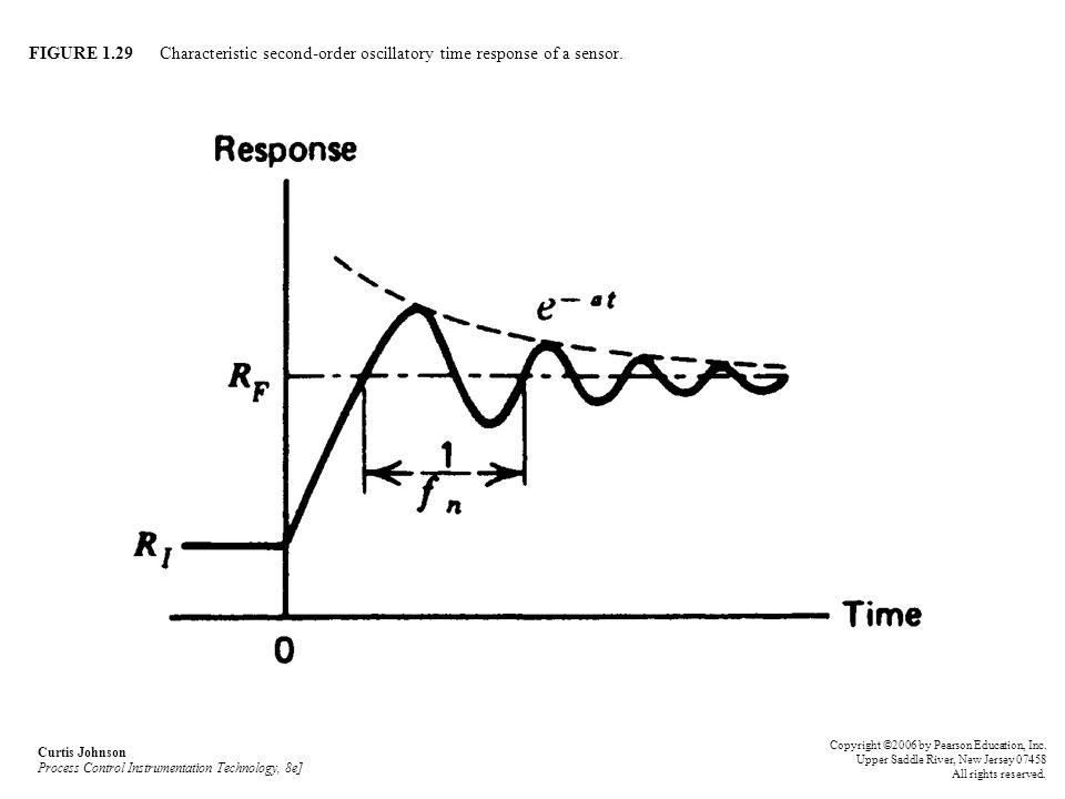 FIGURE 1.29 Characteristic second-order oscillatory time response of a sensor. Curtis Johnson Process Control Instrumentation Technology, 8e] Copyrigh