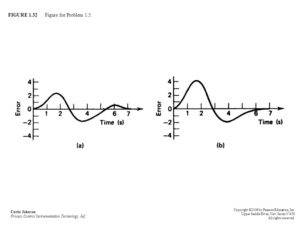 FIGURE 1.32 Figure for Problem 1.5. Curtis Johnson Process Control Instrumentation Technology, 8e] Copyright ©2006 by Pearson Education, Inc. Upper Sa