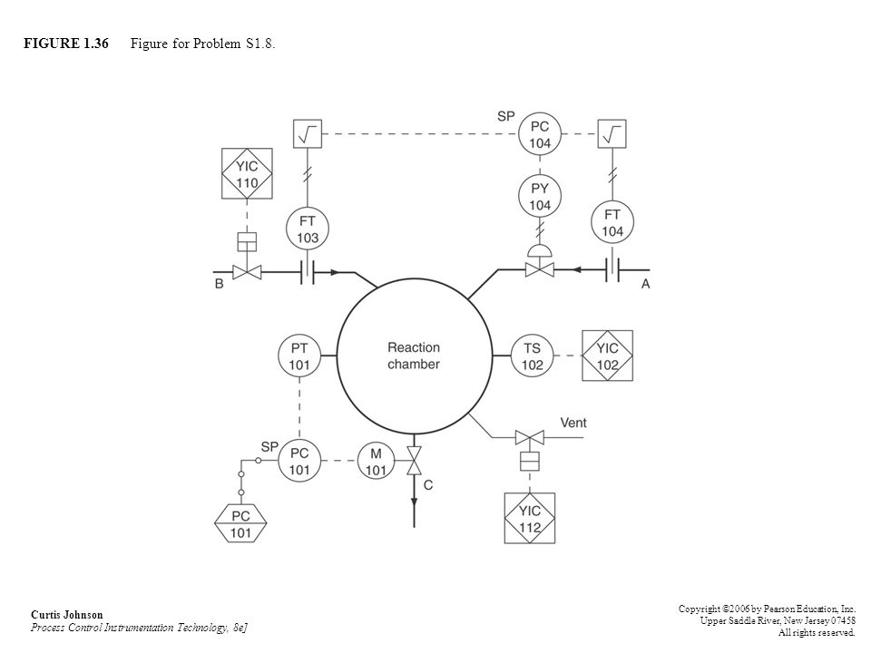 FIGURE 1.36 Figure for Problem S1.8. Curtis Johnson Process Control Instrumentation Technology, 8e] Copyright ©2006 by Pearson Education, Inc. Upper S
