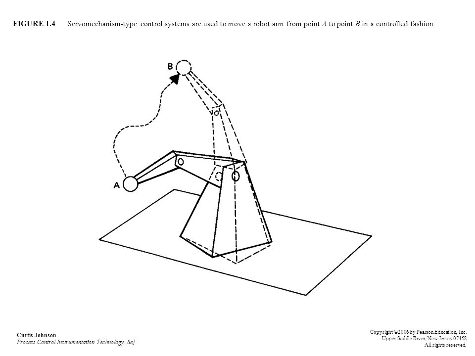 FIGURE 1.4 Servomechanism-type control systems are used to move a robot arm from point A to point B in a controlled fashion. Curtis Johnson Process Co