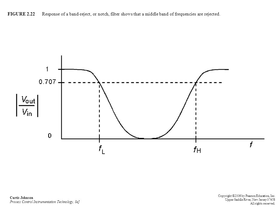FIGURE 2.22 Response of a band-reject, or notch, filter shows that a middle band of frequencies are rejected. Curtis Johnson Process Control Instrumen
