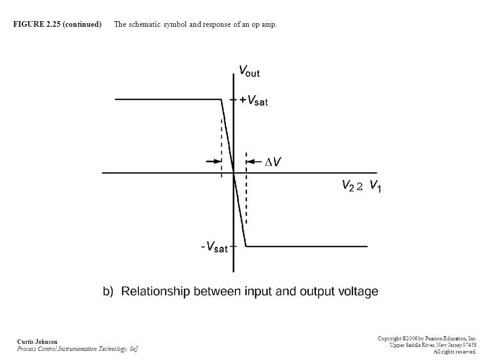 FIGURE 2.25 (continued) The schematic symbol and response of an op amp. Curtis Johnson Process Control Instrumentation Technology, 8e] Copyright ©2006