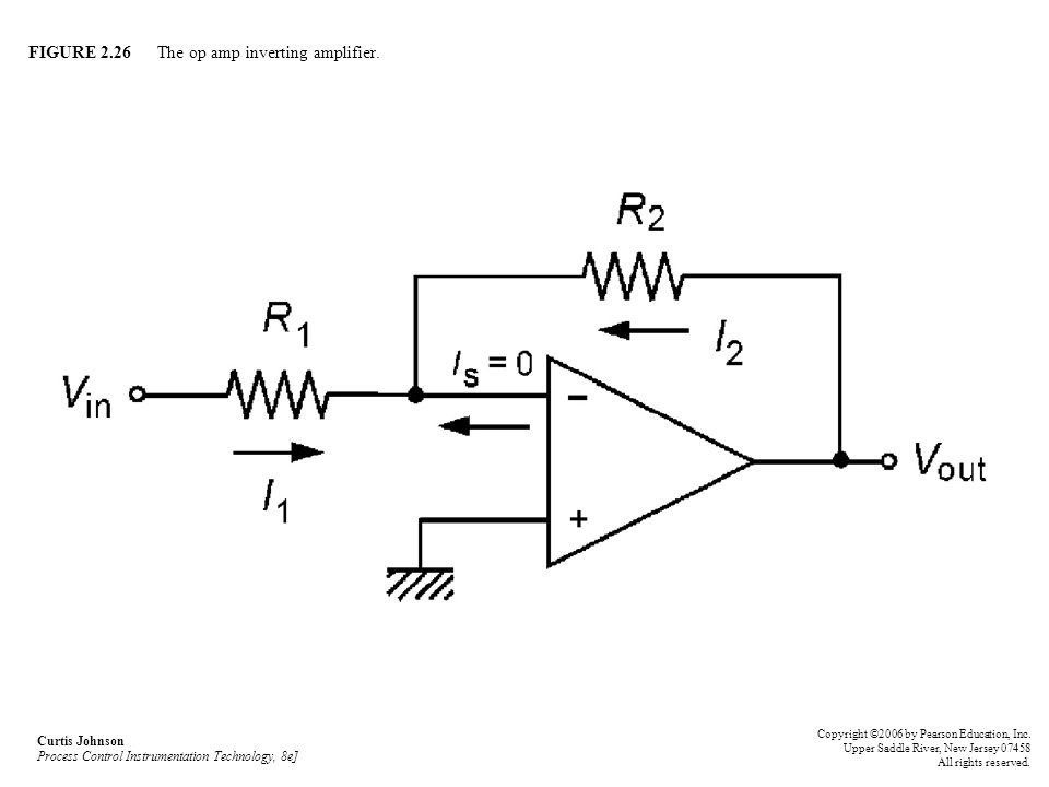 FIGURE 2.26 The op amp inverting amplifier. Curtis Johnson Process Control Instrumentation Technology, 8e] Copyright ©2006 by Pearson Education, Inc.