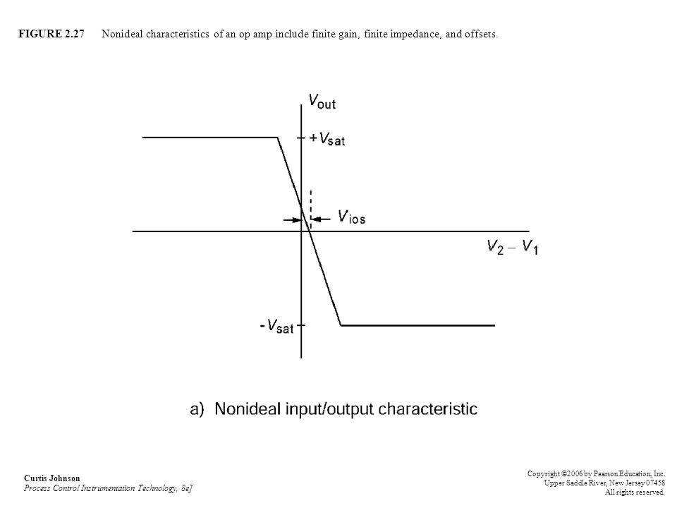 FIGURE 2.27 Nonideal characteristics of an op amp include finite gain, finite impedance, and offsets. Curtis Johnson Process Control Instrumentation T