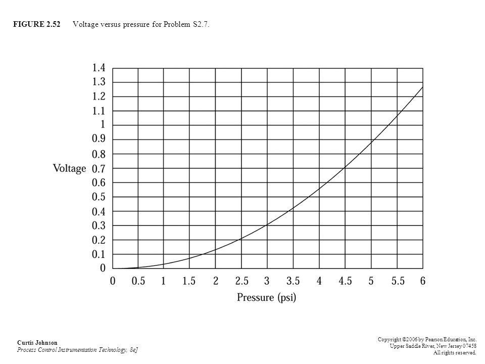 FIGURE 2.52 Voltage versus pressure for Problem S2.7. Curtis Johnson Process Control Instrumentation Technology, 8e] Copyright ©2006 by Pearson Educat