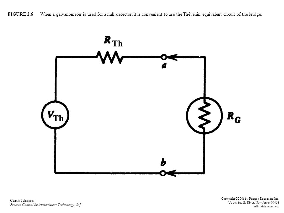 FIGURE 2.6 When a galvanometer is used for a null detector, it is convenient to use the Thévenin equivalent circuit of the bridge. Curtis Johnson Proc