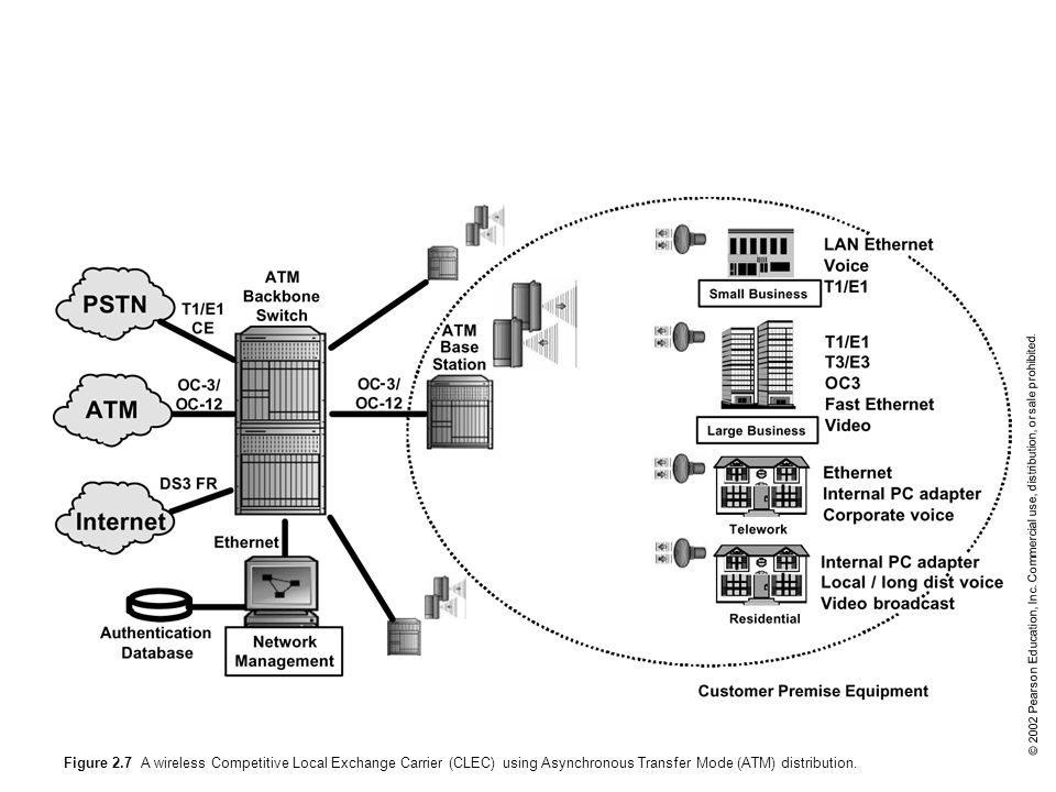 Figure 2.7 A wireless Competitive Local Exchange Carrier (CLEC) using Asynchronous Transfer Mode (ATM) distribution.