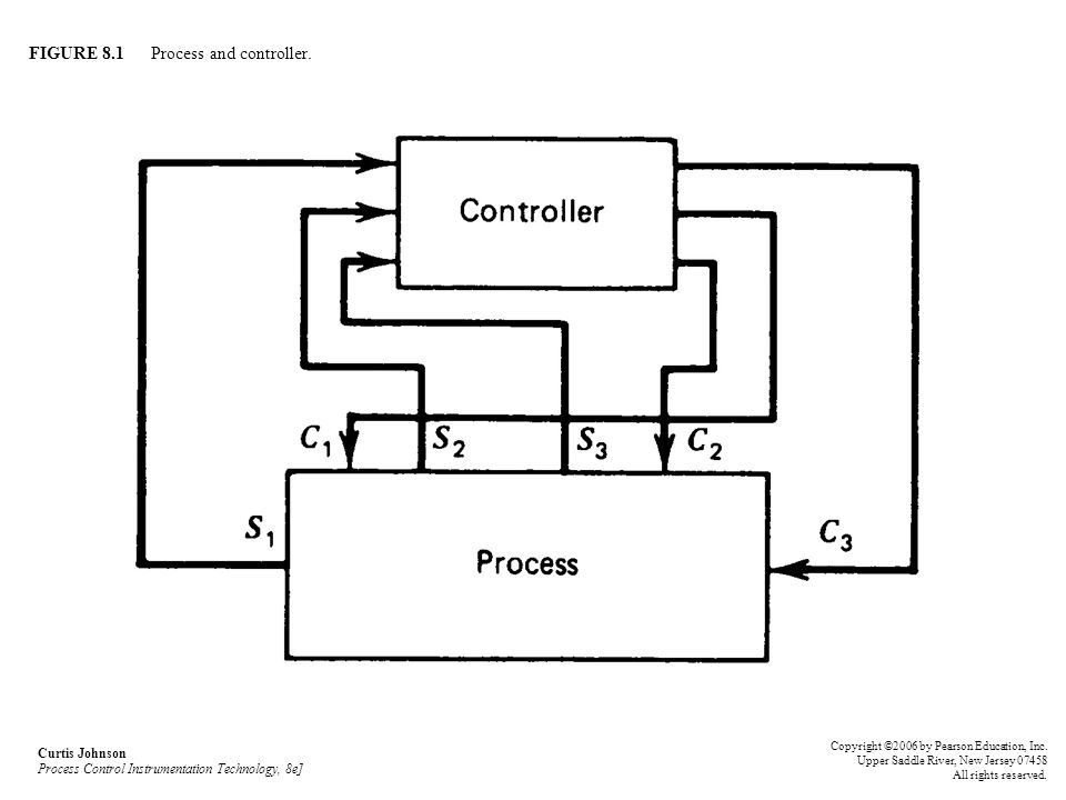 FIGURE 8.1 Process and controller. Curtis Johnson Process Control Instrumentation Technology, 8e] Copyright ©2006 by Pearson Education, Inc. Upper Sad