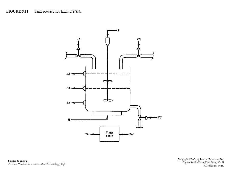 FIGURE 8.11 Tank process for Example 8.4. Curtis Johnson Process Control Instrumentation Technology, 8e] Copyright ©2006 by Pearson Education, Inc. Up