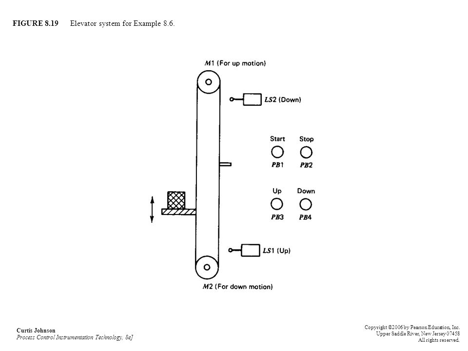 FIGURE 8.19 Elevator system for Example 8.6. Curtis Johnson Process Control Instrumentation Technology, 8e] Copyright ©2006 by Pearson Education, Inc.