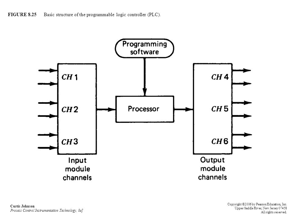 FIGURE 8.25 Basic structure of the programmable logic controller (PLC). Curtis Johnson Process Control Instrumentation Technology, 8e] Copyright ©2006