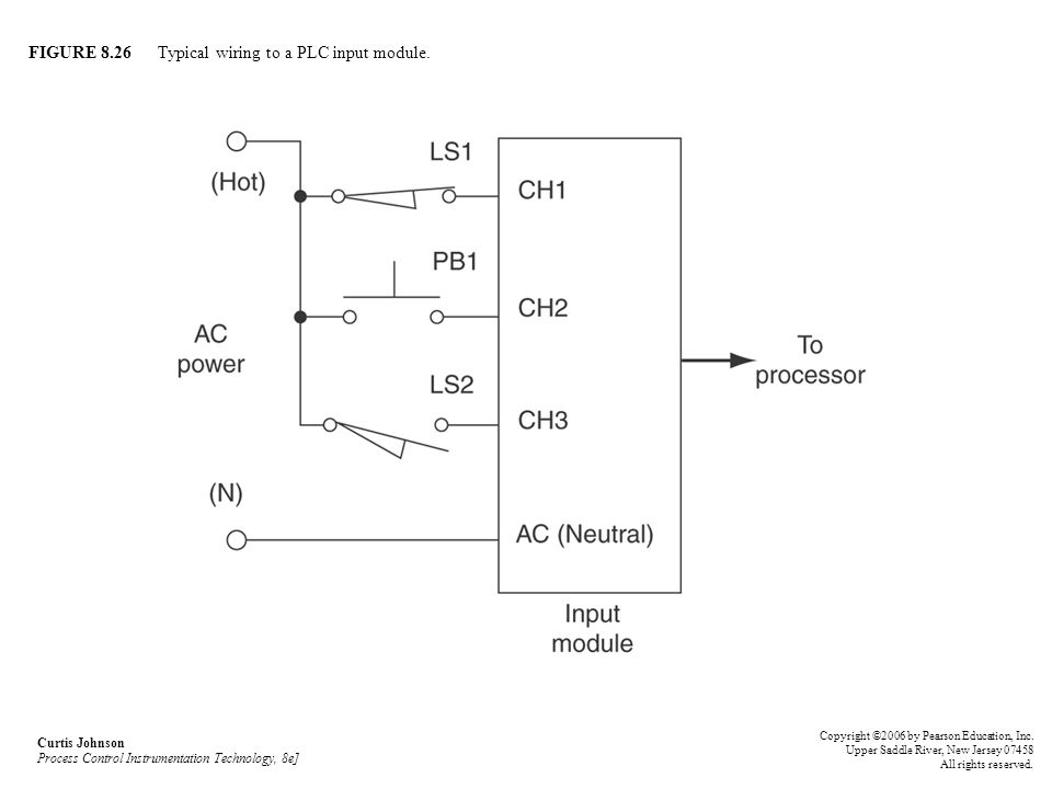 FIGURE 8.26 Typical wiring to a PLC input module. Curtis Johnson Process Control Instrumentation Technology, 8e] Copyright ©2006 by Pearson Education,