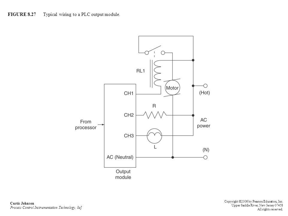 FIGURE 8.27 Typical wiring to a PLC output module. Curtis Johnson Process Control Instrumentation Technology, 8e] Copyright ©2006 by Pearson Education