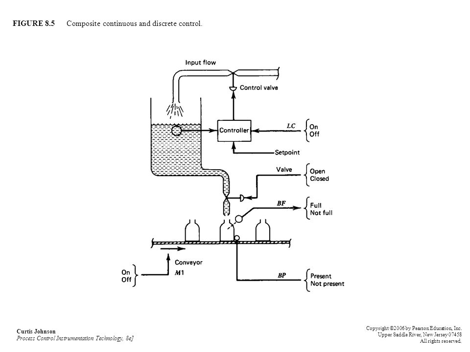 FIGURE 8.5 Composite continuous and discrete control. Curtis Johnson Process Control Instrumentation Technology, 8e] Copyright ©2006 by Pearson Educat