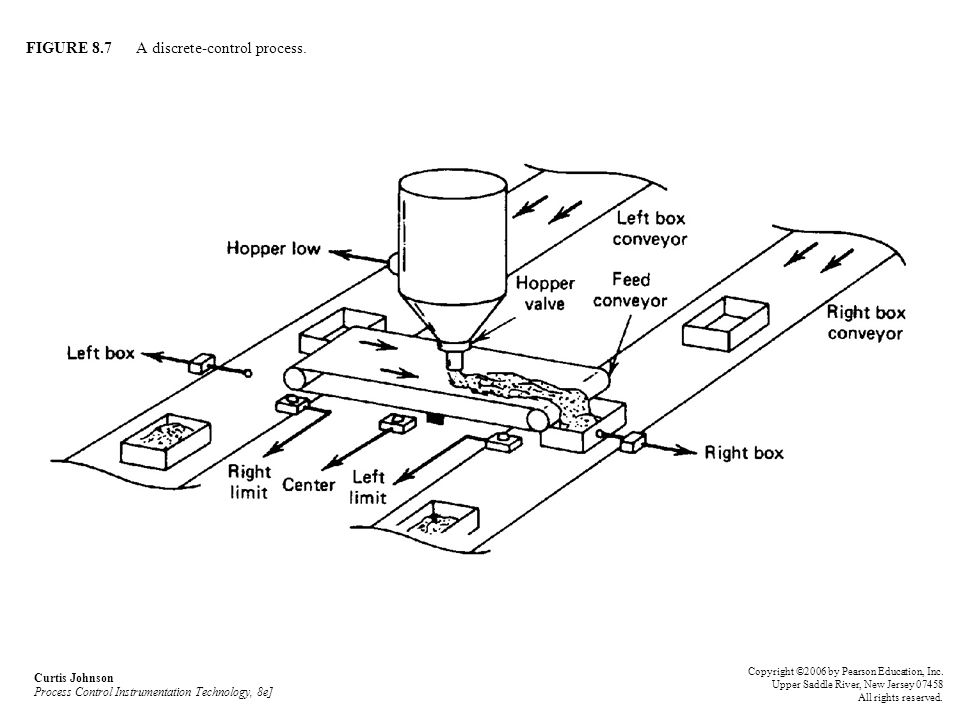 FIGURE 8.7 A discrete-control process. Curtis Johnson Process Control Instrumentation Technology, 8e] Copyright ©2006 by Pearson Education, Inc. Upper