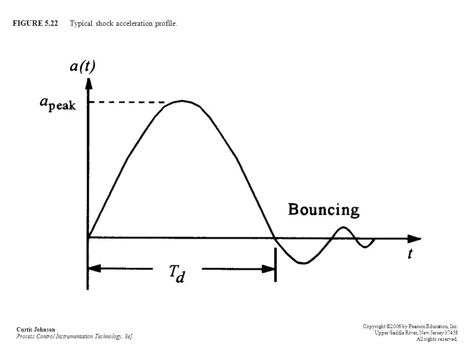 FIGURE 5.22 Typical shock acceleration profile. Curtis Johnson Process Control Instrumentation Technology, 8e] Copyright ©2006 by Pearson Education, I