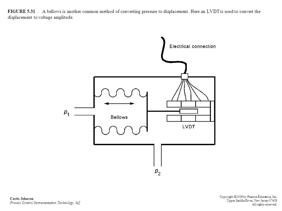 FIGURE 5.31 A bellows is another common method of converting pressure to displacement. Here an LVDT is used to convert the displacement to voltage amp