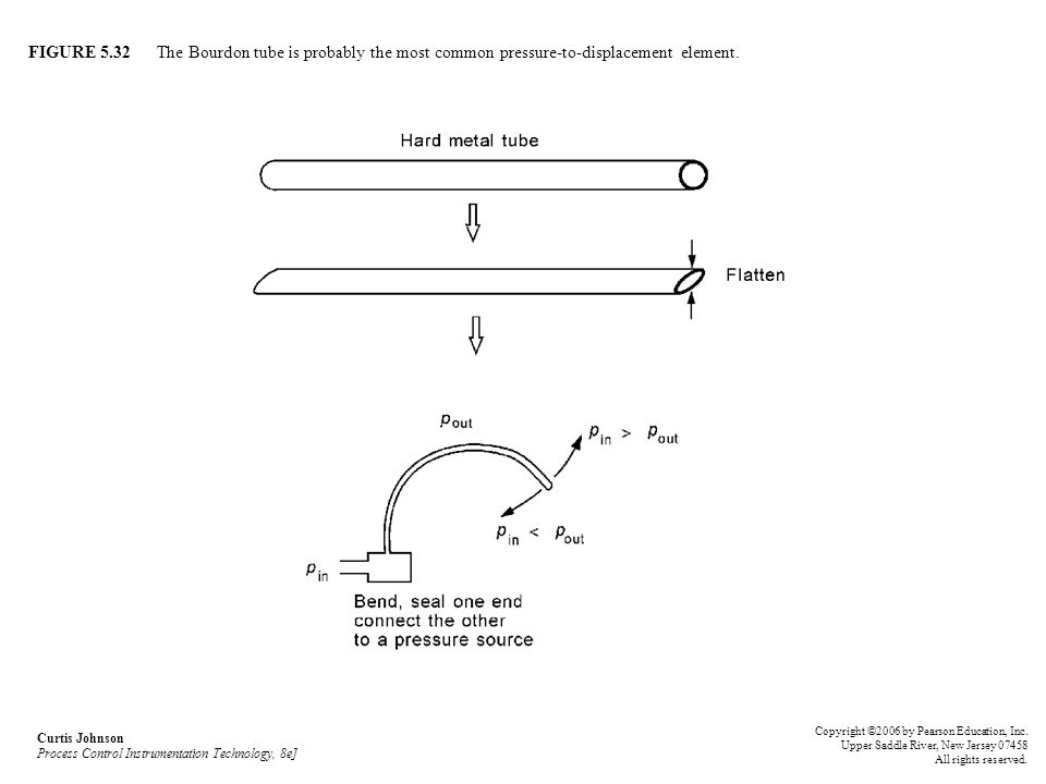 FIGURE 5.32 The Bourdon tube is probably the most common pressure-to-displacement element. Curtis Johnson Process Control Instrumentation Technology,