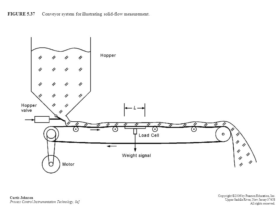 FIGURE 5.37 Conveyor system for illustrating solid-flow measurement. Curtis Johnson Process Control Instrumentation Technology, 8e] Copyright ©2006 by