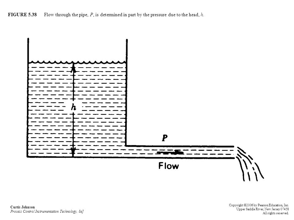 FIGURE 5.38 Flow through the pipe, P, is determined in part by the pressure due to the head, h. Curtis Johnson Process Control Instrumentation Technol