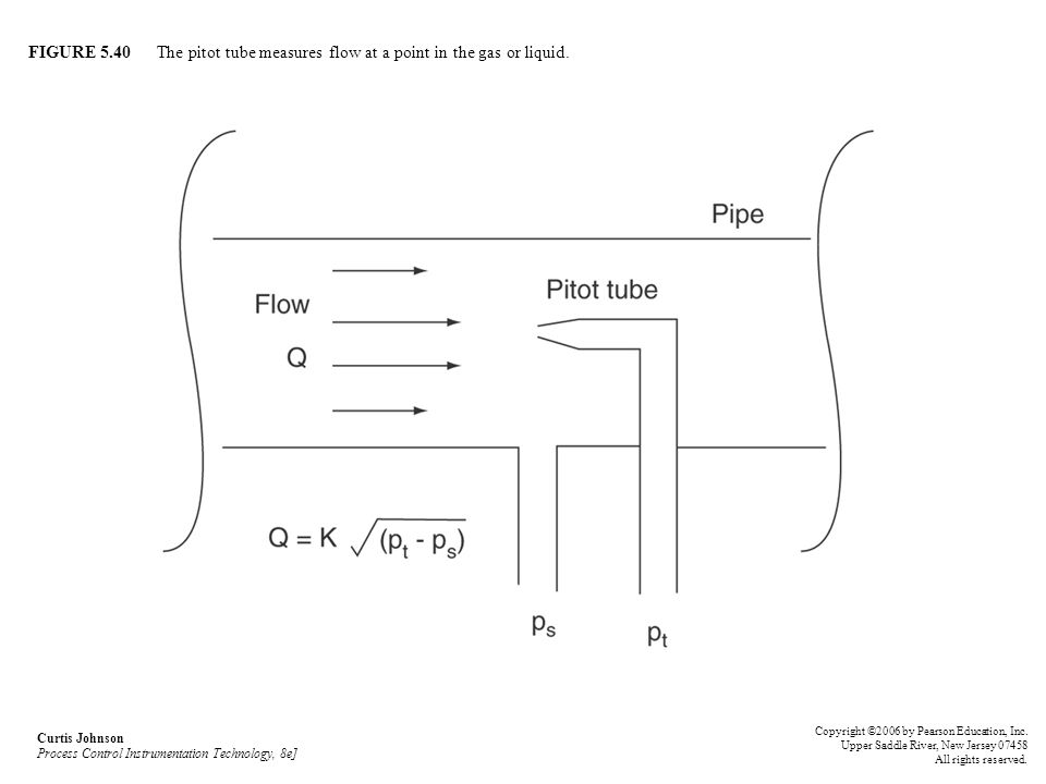 FIGURE 5.40 The pitot tube measures flow at a point in the gas or liquid. Curtis Johnson Process Control Instrumentation Technology, 8e] Copyright ©20