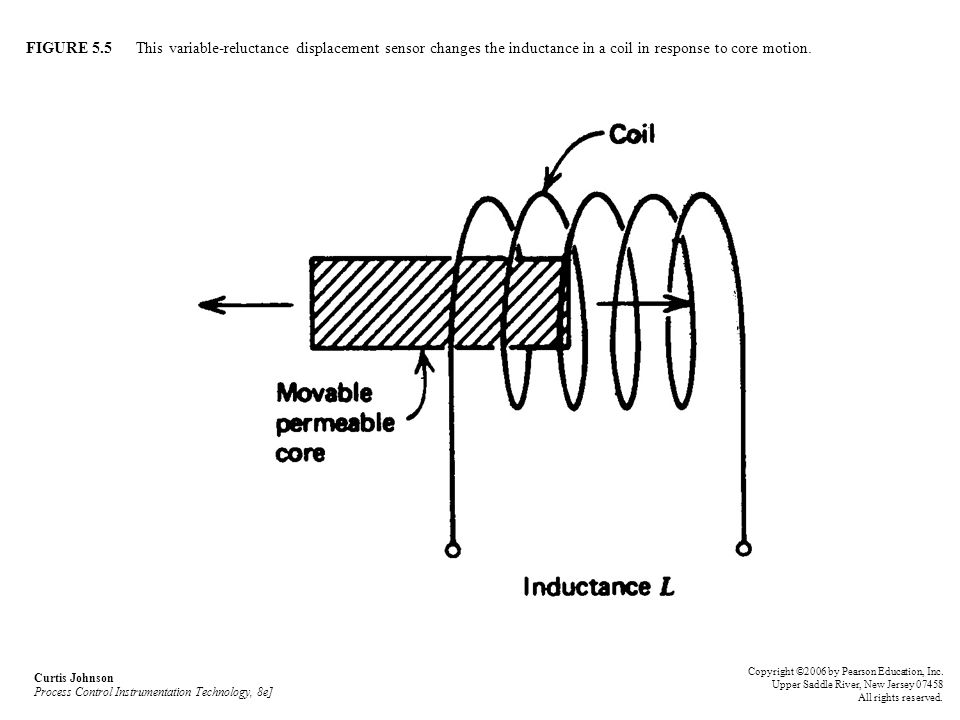 FIGURE 5.5 This variable-reluctance displacement sensor changes the inductance in a coil in response to core motion. Curtis Johnson Process Control In