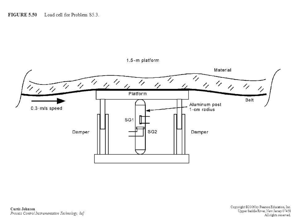 FIGURE 5.50 Load cell for Problem S5.3. Curtis Johnson Process Control Instrumentation Technology, 8e] Copyright ©2006 by Pearson Education, Inc. Uppe