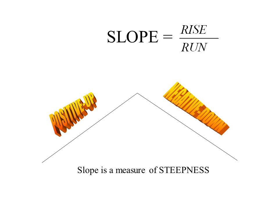 SLOPE = Slope is a measure of STEEPNESS