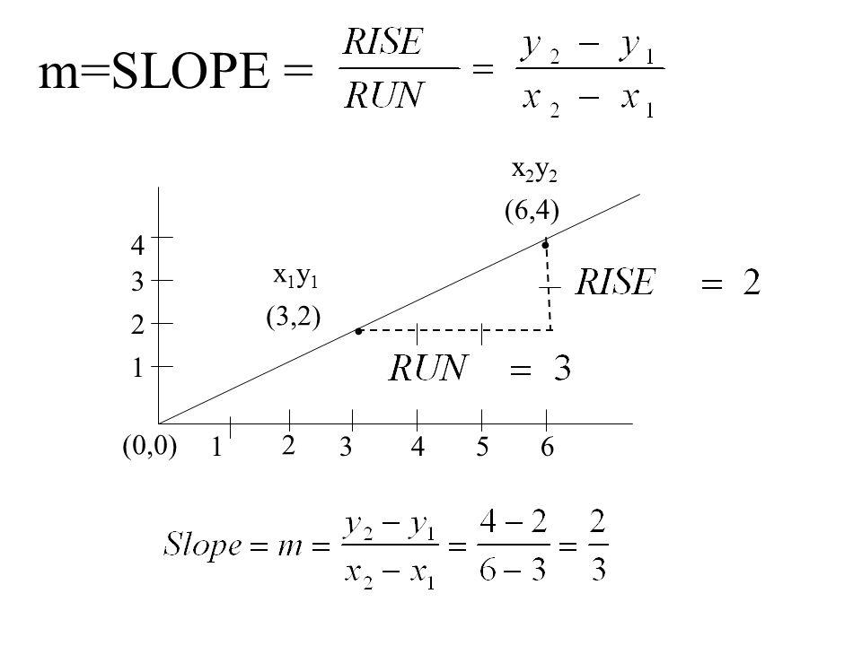 m=SLOPE = (3,2) (6,4) (0,0) 1 2 3 1 2 4 3 56 4 x1y1x1y1 x2y2x2y2