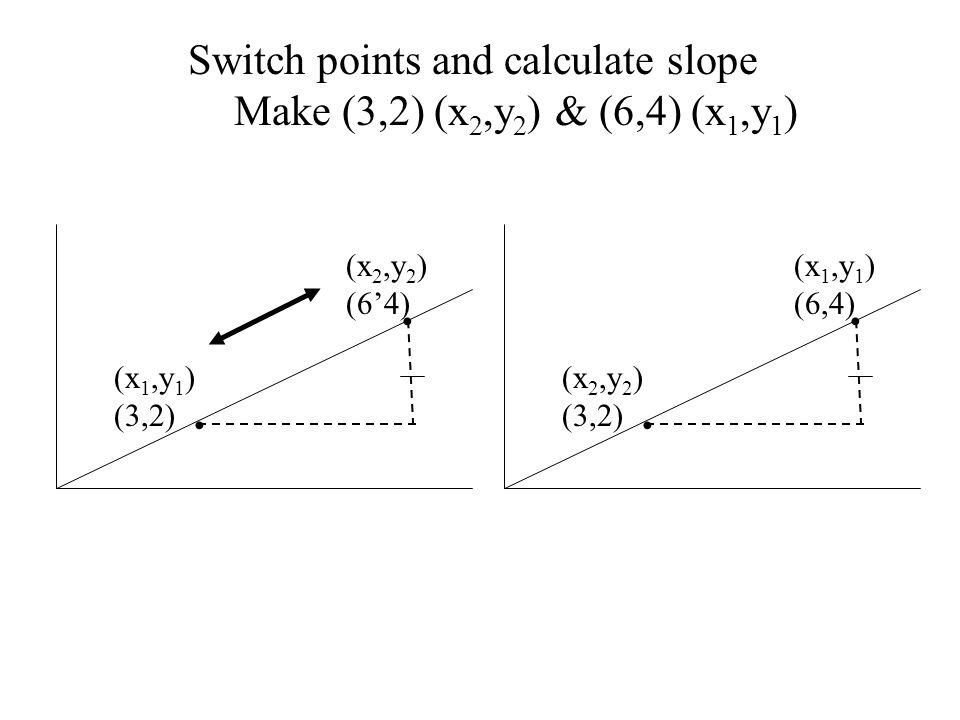 (x 2,y 2 ) (64) (x 1,y 1 ) (3,2) Switch points and calculate slope Make (3,2) (x 2,y 2 ) & (6,4) (x 1,y 1 ) (x 1,y 1 ) (6,4) (x 2,y 2 ) (3,2)