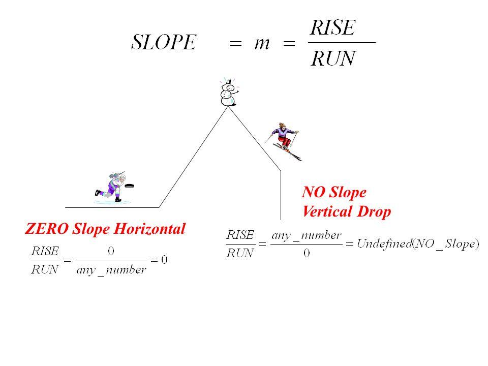 ZERO Slope Horizontal NO Slope Vertical Drop