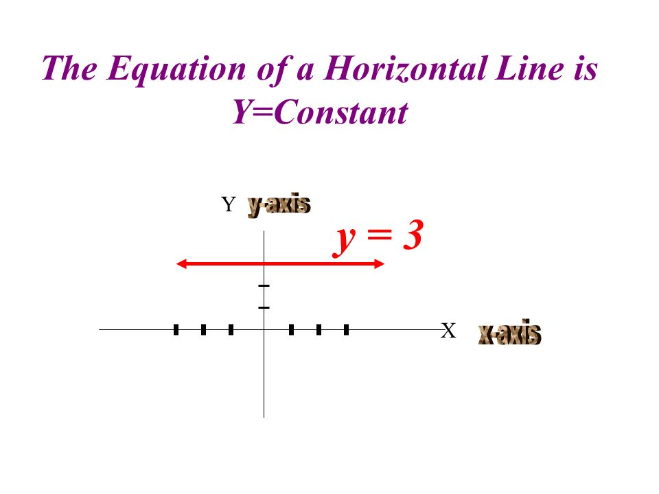 Parallel Lines Have the Same Slope (0,0) 1 2 3 1 2 4 3 56 4 5