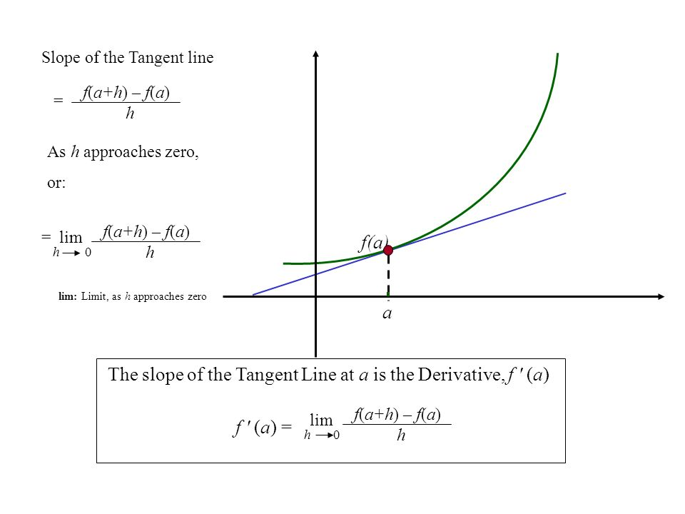 f(a) a lim: Limit, as h approaches zero f(a+h) – f(a) h = lim h 0 Slope of the Tangent line As h approaches zero, or: f(a+h) – f(a) h = The slope of the Tangent Line at a is the Derivative, f (a) f(a+h) – f(a) h lim h 0 f (a) =