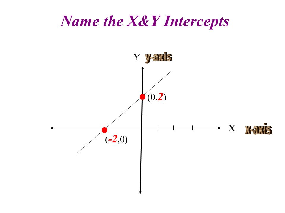 Name the X&Y Intercepts Y X (0, 2 ) ( -2,0)