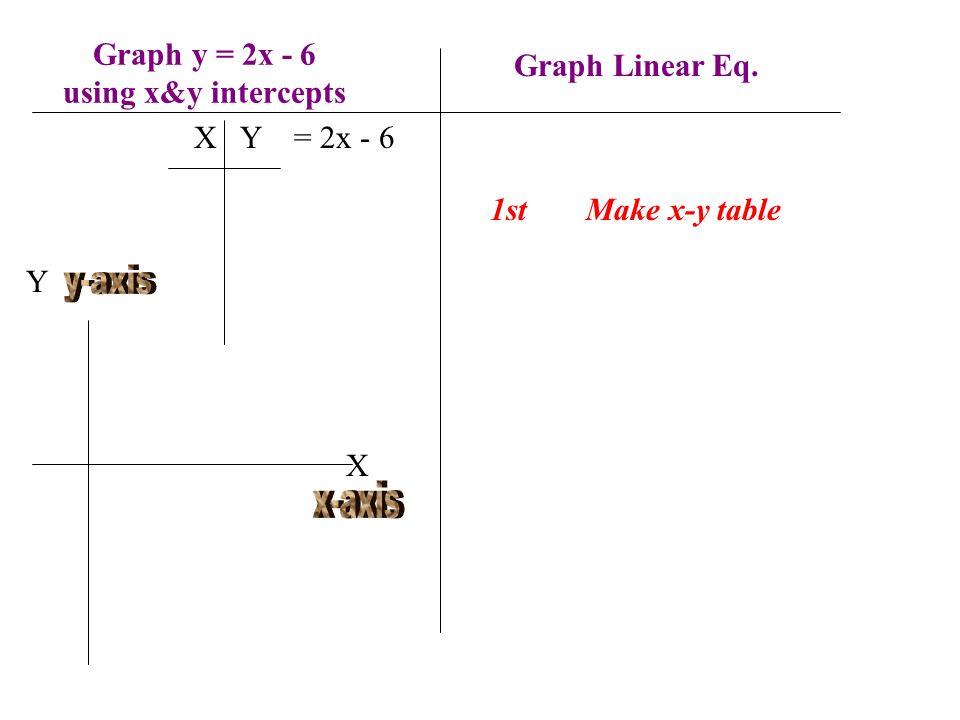 Graph y = 2x - 6 using x&y intercepts 1stMake x-y table X Y = 2x - 6 Y X Graph Linear Eq.