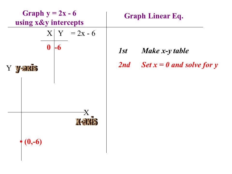 Graph y = 2x - 6 using x&y intercepts 1stMake x-y table 2ndSet x = 0 and solve for y X Y = 2x - 6 0 -6 Y X (0,-6) Graph Linear Eq.