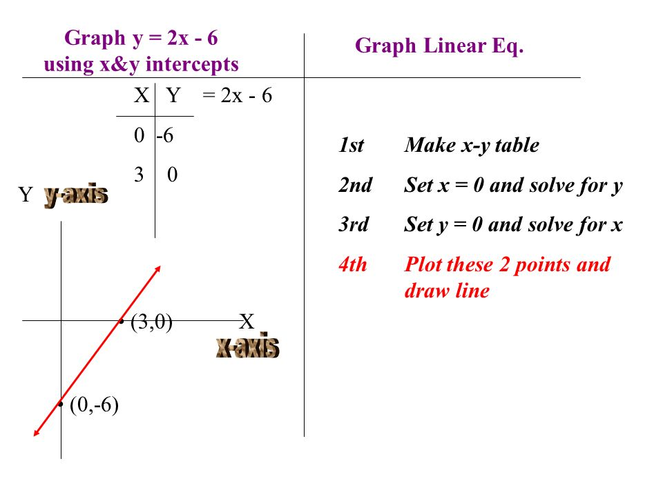 Graph y = 2x - 6 using x&y intercepts 1stMake x-y table 2ndSet x = 0 and solve for y 3rdSet y = 0 and solve for x 4th Plot these 2 points and draw lin